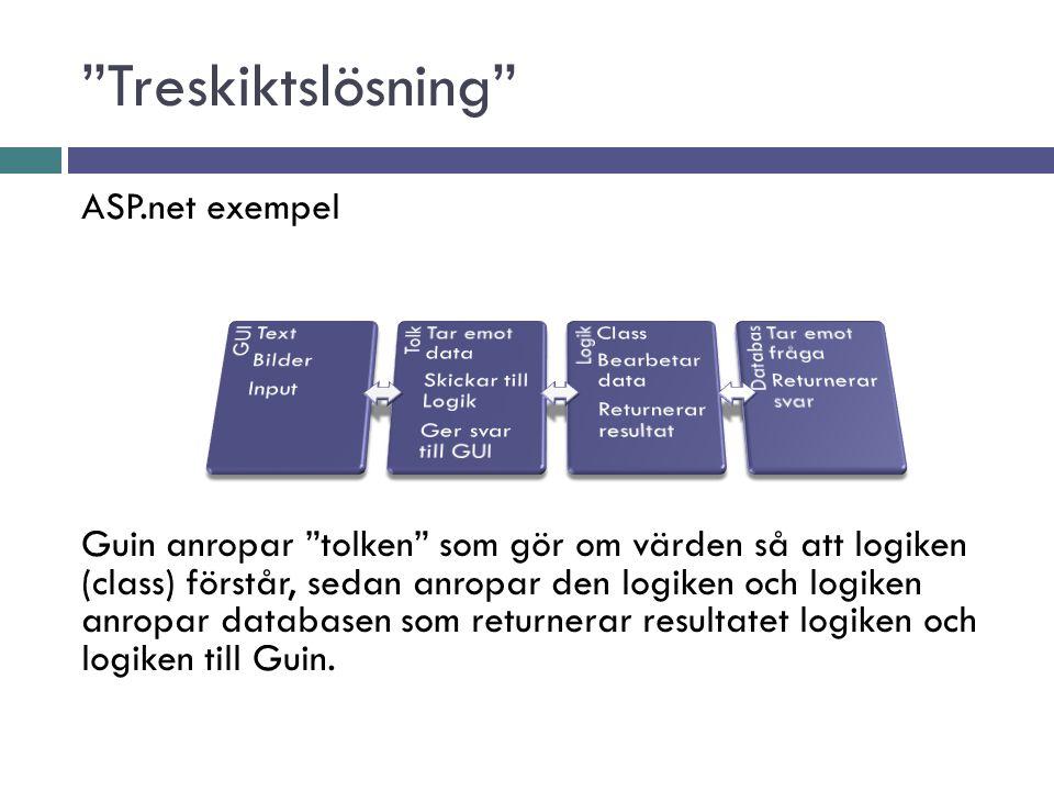 """ASP.net exempel Guin anropar """"tolken"""" som gör om värden så att logiken (class) förstår, sedan anropar den logiken och logiken anropar databasen som re"""