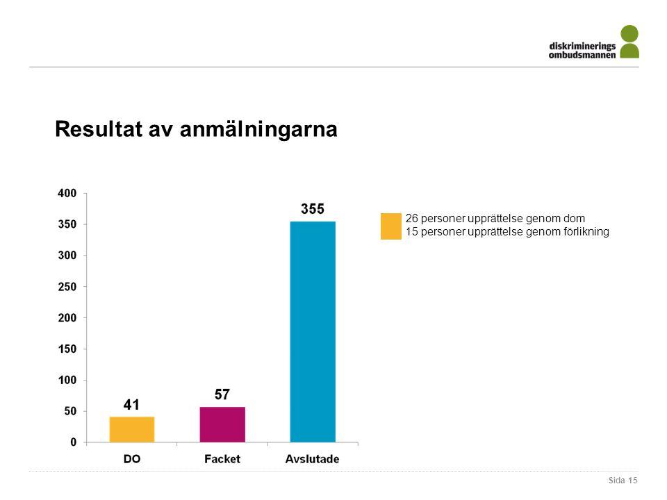 Sida 15 Resultat av anmälningarna 26 personer upprättelse genom dom 15 personer upprättelse genom förlikning