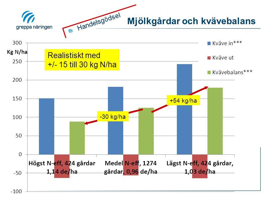 Mjölkgårdar och kvävebalans -30 kg/ha +54 kg/ha Realistiskt med +/- 15 till 30 kg N/ha