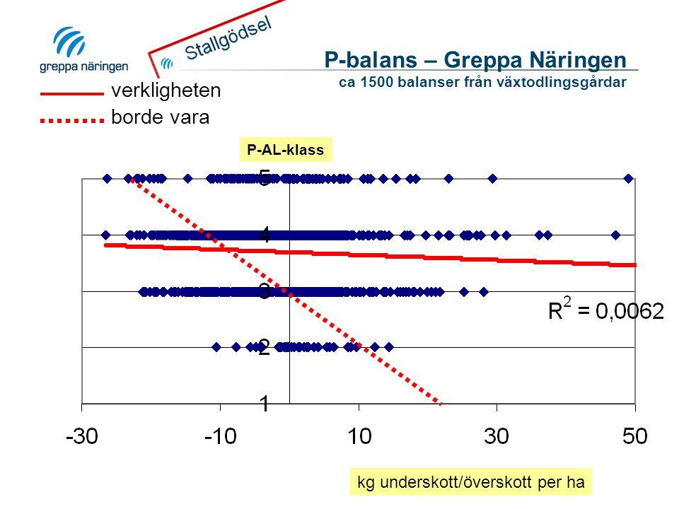 P-balans – Greppa Näringen ca 1500 balanser från växtodlingsgårdar kg underskott/överskott per ha P-AL-klass verkligheten borde vara