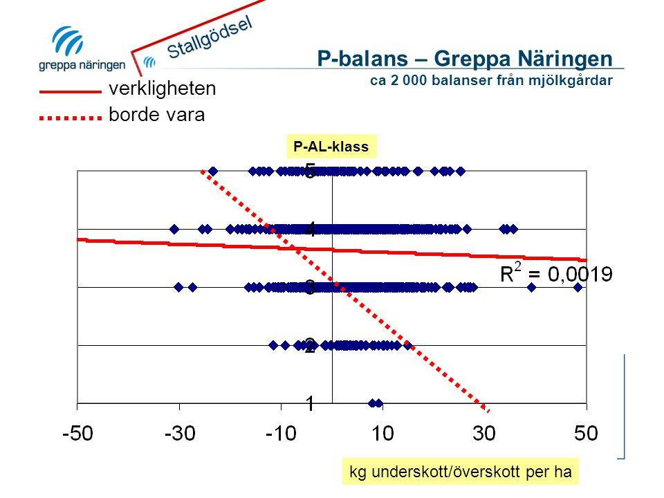 P-balans – Greppa Näringen ca 2 000 balanser från mjölkgårdar kg underskott/överskott per ha P-AL-klass verkligheten borde vara