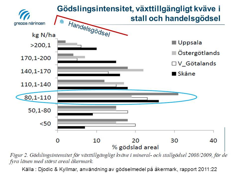 Gödslingsintensitet, växttillgängligt kväve i stall och handelsgödsel Källa : Djodic & Kyllmar, användning av gödselmedel på åkermark, rapport 2011:22