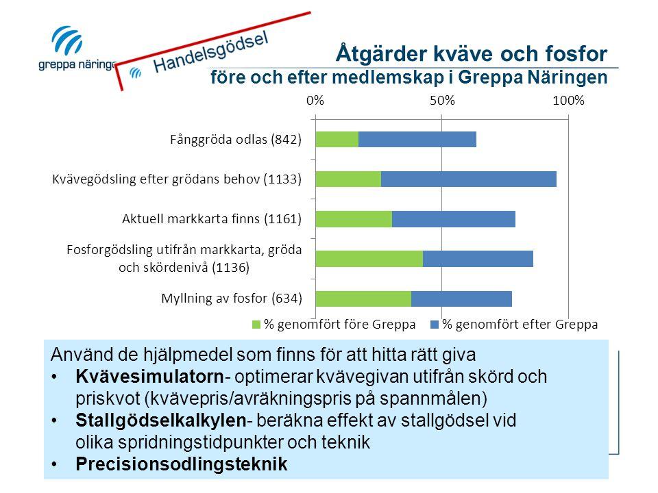 Åtgärder kväveutlakning - procentuell skillnad före och efter medlemskap i Greppa Näringen