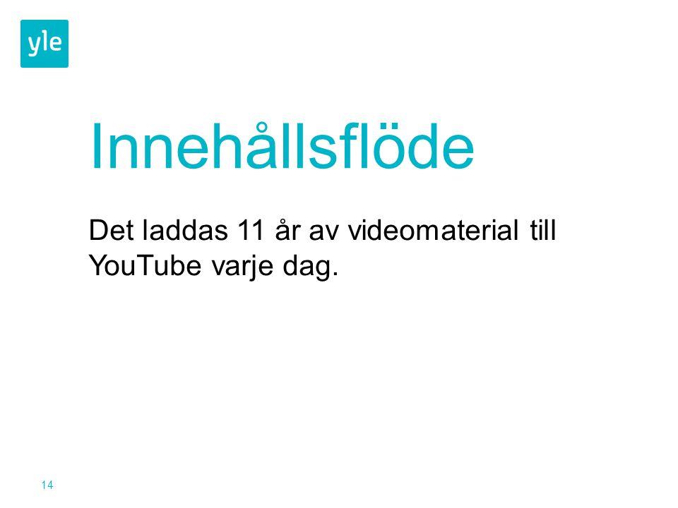 14 Innehållsflöde Det laddas 11 år av videomaterial till YouTube varje dag.