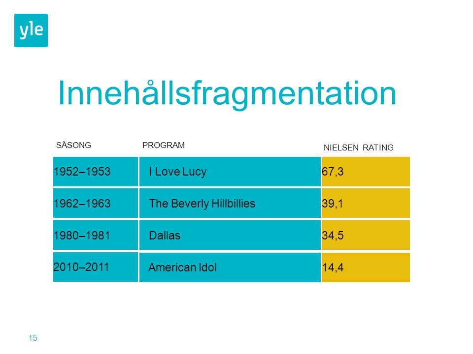15 Innehållsfragmentation I Love Lucy67,31952–1953 The Beverly Hillbillies39,11962–1963 Dallas34,51980–1981 American Idol14,4 2010–2011 SÄSONGPROGRAM NIELSEN RATING