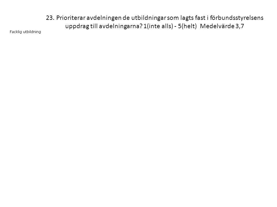 23. Prioriterar avdelningen de utbildningar som lagts fast i förbundsstyrelsens uppdrag till avdelningarna? 1(inte alls) - 5(helt) Medelvärde 3,7 Fack
