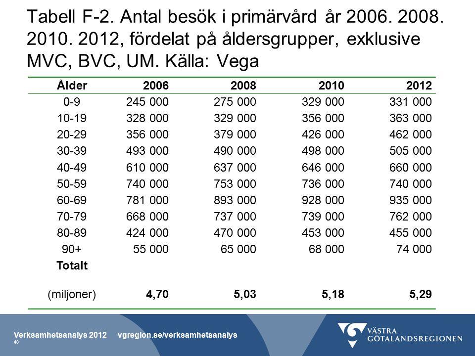Tabell F-2.Antal besök i primärvård år 2006. 2008.