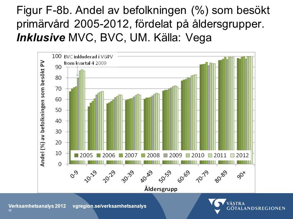 Figur F-8b.Andel av befolkningen (%) som besökt primärvård 2005-2012, fördelat på åldersgrupper.