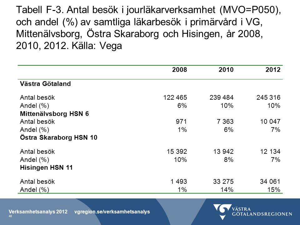 Tabell F-3. Antal besök i jourläkarverksamhet (MVO=P050), och andel (%) av samtliga läkarbesök i primärvård i VG, Mittenälvsborg, Östra Skaraborg och