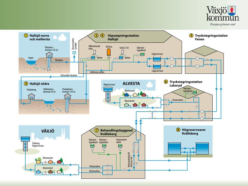 Lagstiftning Gemensamt i EU, EU-direktiv 98/83/EG Livsmedelsverkets föreskrifter om dricksvatten, SLVFS 2001:30.
