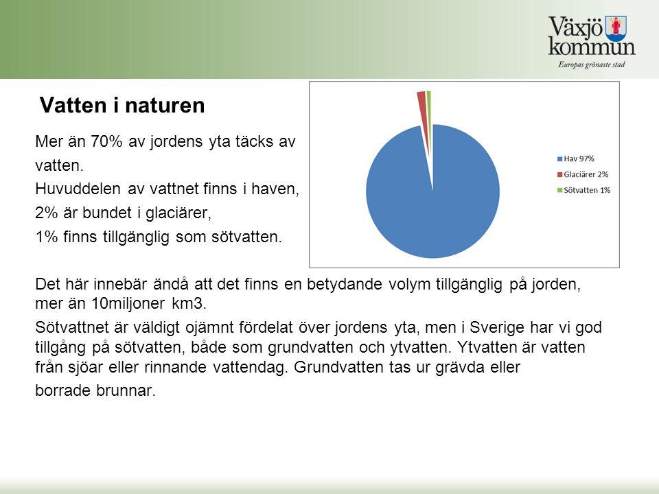Vattentäkter I Sverige finns ca 1750 vattenverk.Levererar dricksvatten till 8miljoner.