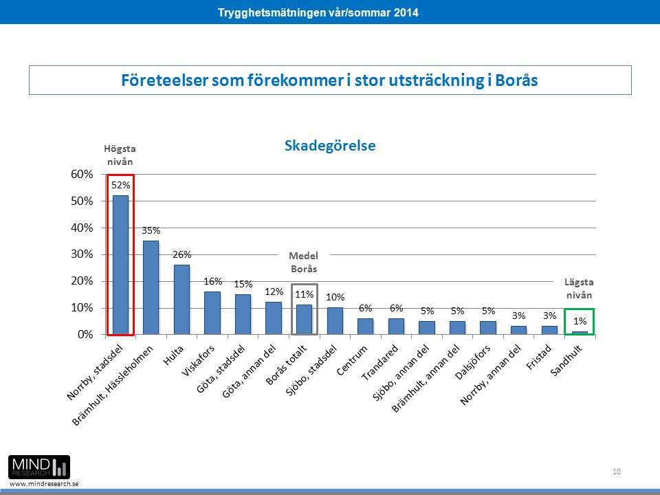 Trygghetsmätningen vår/sommar 2014 www.mindresearch.se 10 Företeelser som förekommer i stor utsträckning i Borås Medel Borås Högsta nivån Lägsta nivån