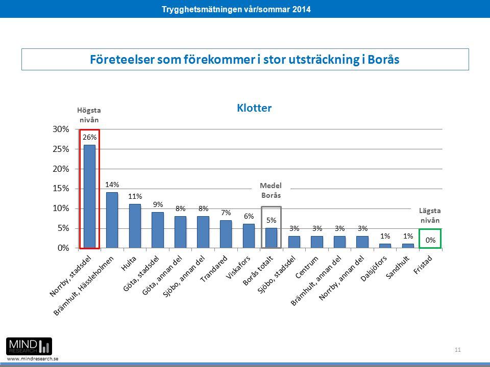 Trygghetsmätningen vår/sommar 2014 www.mindresearch.se 11 Företeelser som förekommer i stor utsträckning i Borås Medel Borås Högsta nivån Lägsta nivån