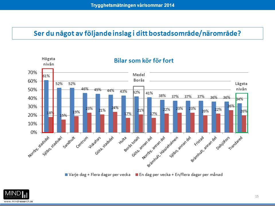 Trygghetsmätningen vår/sommar 2014 www.mindresearch.se 15 Ser du något av följande inslag i ditt bostadsområde/närområde? Medel Borås Högsta nivån Läg