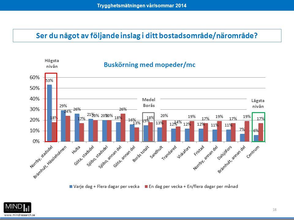 Trygghetsmätningen vår/sommar 2014 www.mindresearch.se 16 Ser du något av följande inslag i ditt bostadsområde/närområde? Medel Borås Högsta nivån Läg