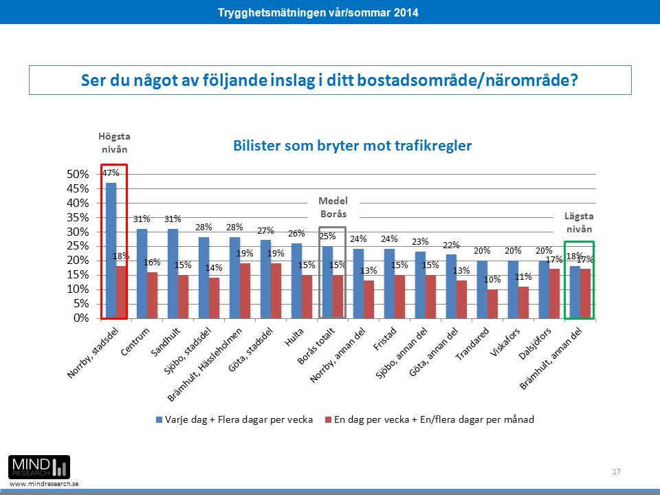 Trygghetsmätningen vår/sommar 2014 www.mindresearch.se 17 Ser du något av följande inslag i ditt bostadsområde/närområde? Medel Borås Högsta nivån Läg