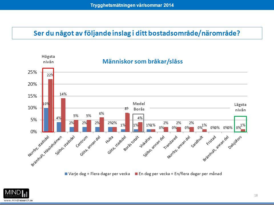 Trygghetsmätningen vår/sommar 2014 www.mindresearch.se 18 Ser du något av följande inslag i ditt bostadsområde/närområde? Medel Borås Högsta nivån Läg