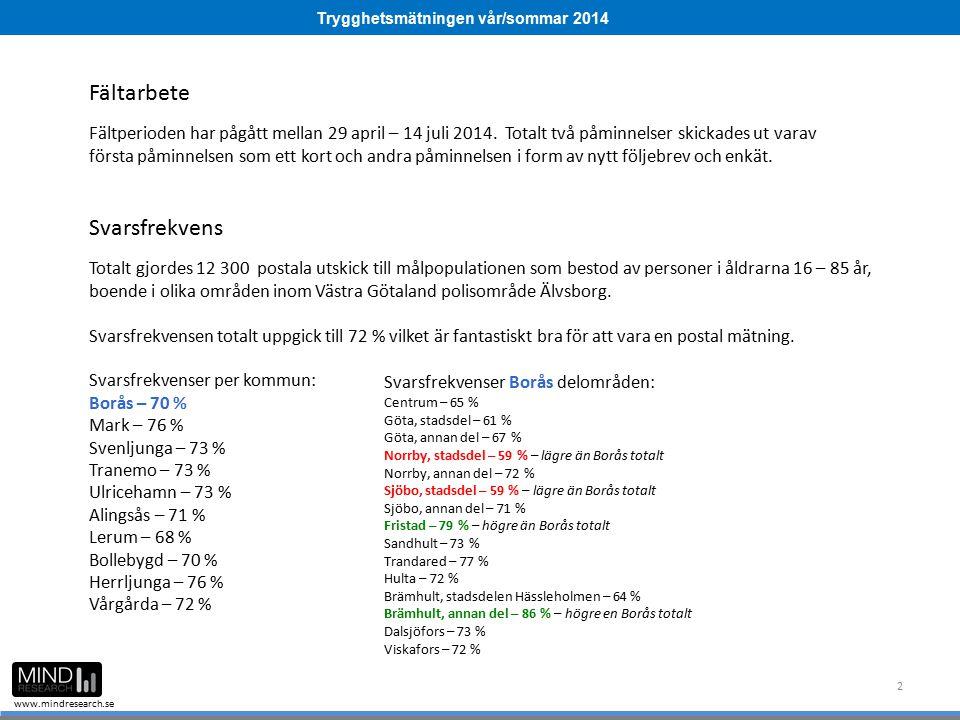 Trygghetsmätningen vår/sommar 2014 www.mindresearch.se 63 Medel Borås Högsta nivån Lägsta nivån Andel som sett någon bli slagen, sparkad eller utsatt för annat fysiskt våld