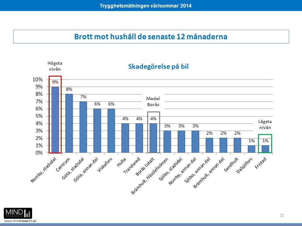 Trygghetsmätningen vår/sommar 2014 www.mindresearch.se 21 Medel Borås Högsta nivån Lägsta nivån Brott mot hushåll de senaste 12 månaderna