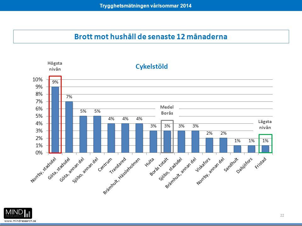 Trygghetsmätningen vår/sommar 2014 www.mindresearch.se 22 Medel Borås Högsta nivån Lägsta nivån Brott mot hushåll de senaste 12 månaderna
