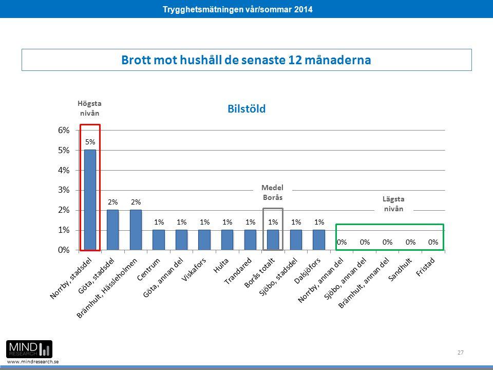 Trygghetsmätningen vår/sommar 2014 www.mindresearch.se 27 Medel Borås Högsta nivån Lägsta nivån Brott mot hushåll de senaste 12 månaderna