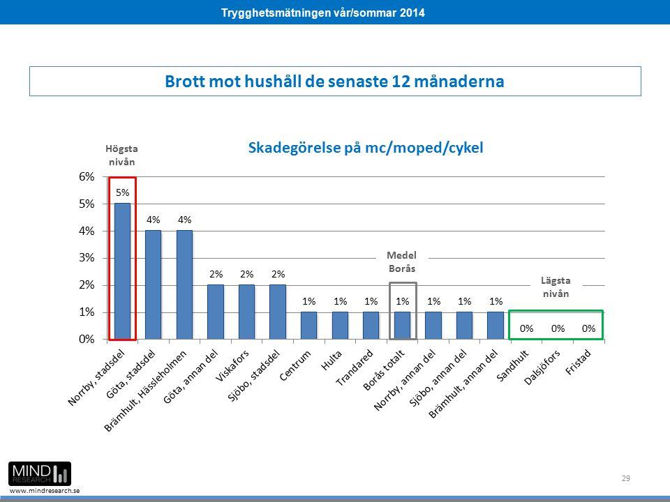 Trygghetsmätningen vår/sommar 2014 www.mindresearch.se 29 Medel Borås Högsta nivån Lägsta nivån Brott mot hushåll de senaste 12 månaderna