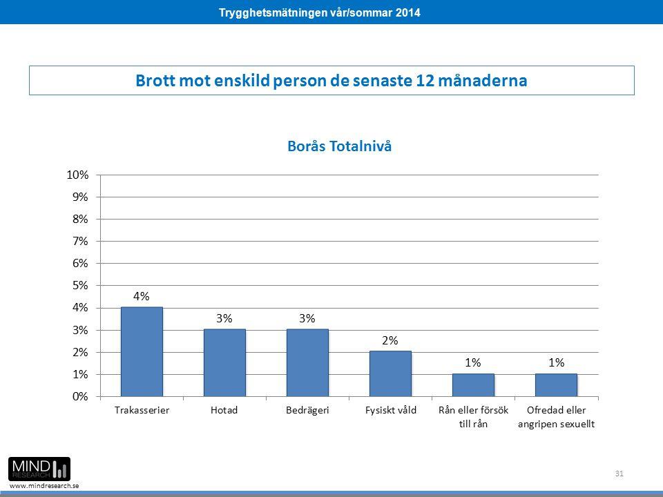 Trygghetsmätningen vår/sommar 2014 www.mindresearch.se 31 Brott mot enskild person de senaste 12 månaderna