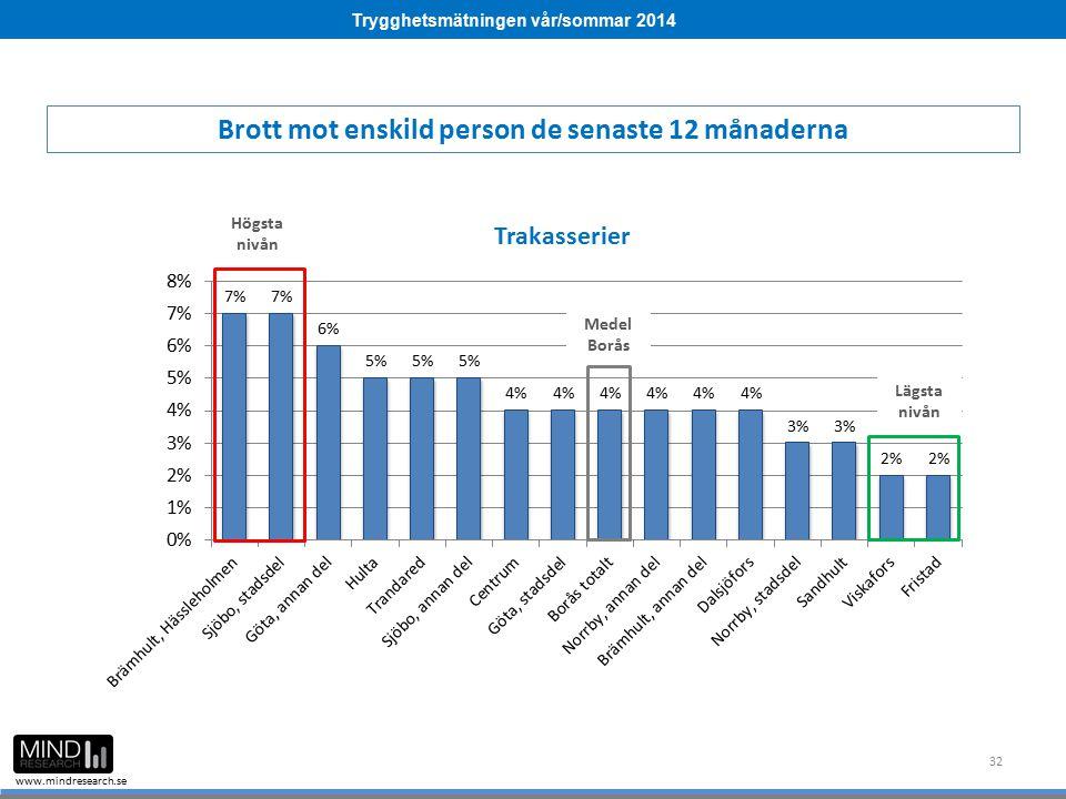 Trygghetsmätningen vår/sommar 2014 www.mindresearch.se 32 Medel Borås Högsta nivån Lägsta nivån Brott mot enskild person de senaste 12 månaderna