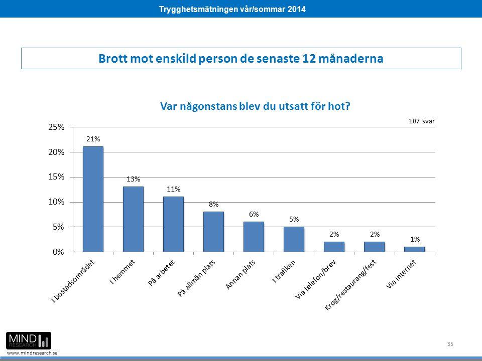 Trygghetsmätningen vår/sommar 2014 www.mindresearch.se 35 Brott mot enskild person de senaste 12 månaderna 107 svar