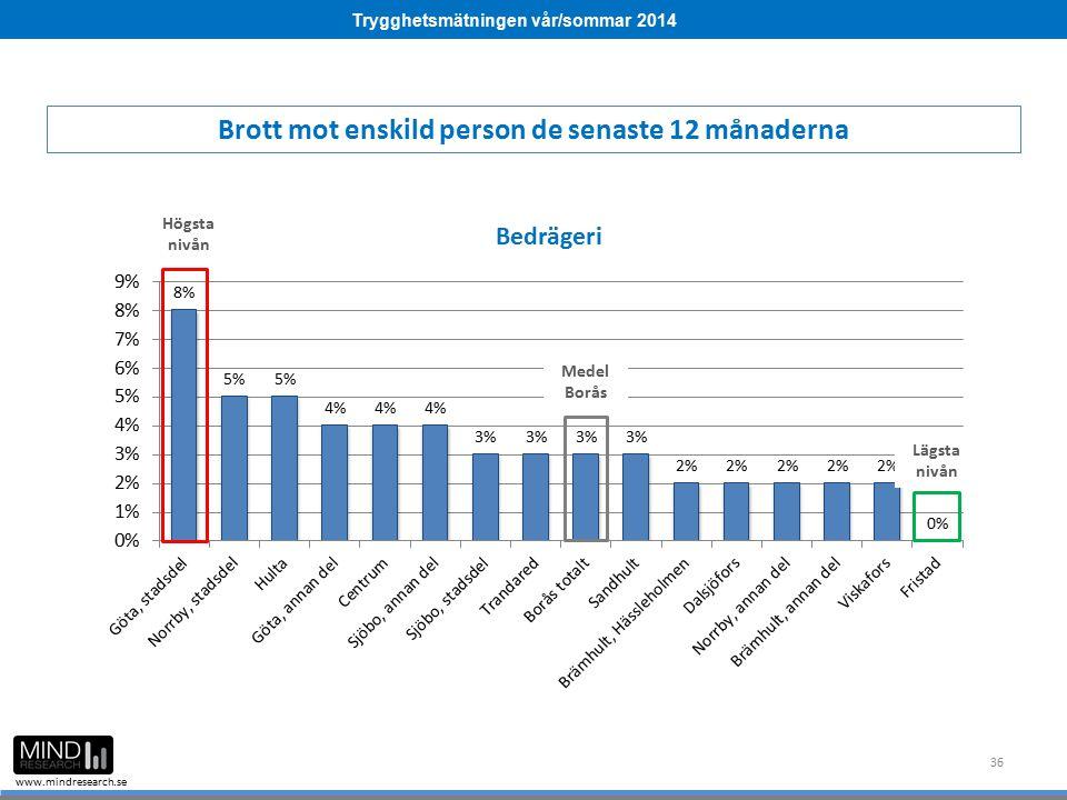 Trygghetsmätningen vår/sommar 2014 www.mindresearch.se 36 Medel Borås Högsta nivån Lägsta nivån Brott mot enskild person de senaste 12 månaderna