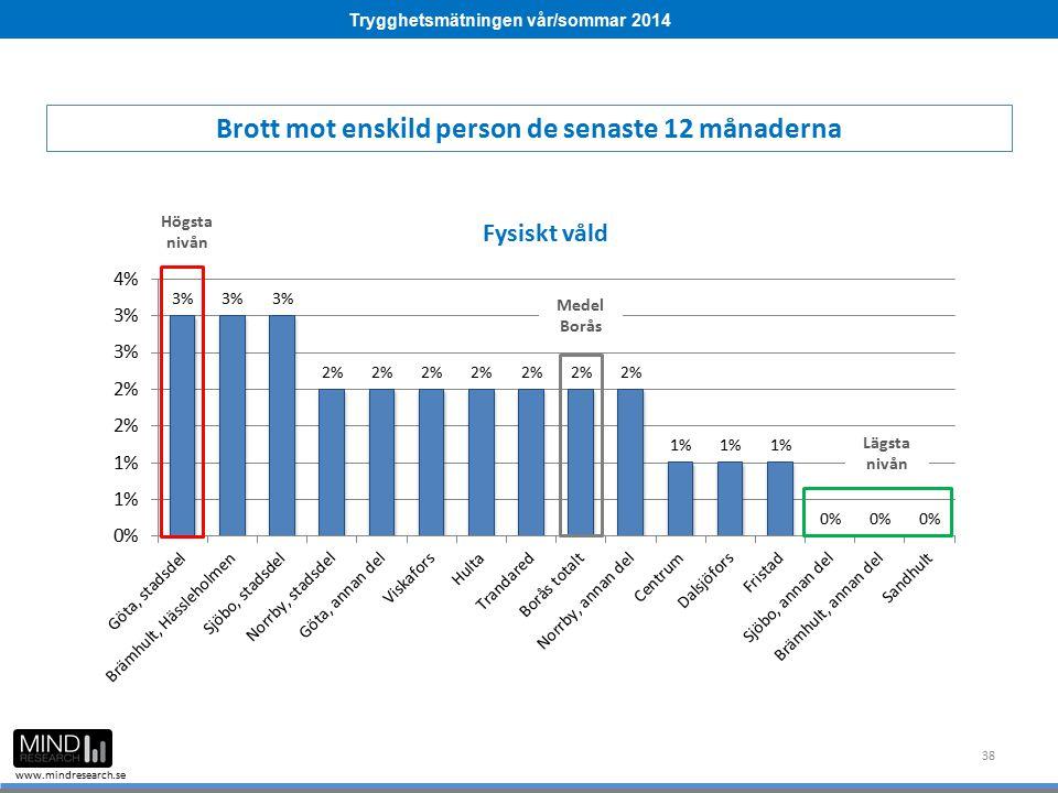 Trygghetsmätningen vår/sommar 2014 www.mindresearch.se 38 Medel Borås Högsta nivån Lägsta nivån Brott mot enskild person de senaste 12 månaderna