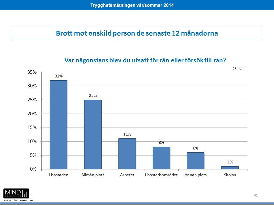 Trygghetsmätningen vår/sommar 2014 www.mindresearch.se 41 Brott mot enskild person de senaste 12 månaderna 26 svar
