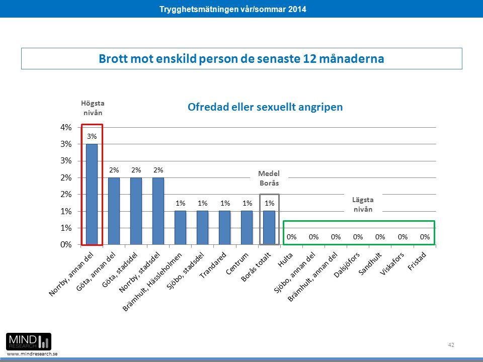 Trygghetsmätningen vår/sommar 2014 www.mindresearch.se 42 Medel Borås Högsta nivån Lägsta nivån Brott mot enskild person de senaste 12 månaderna