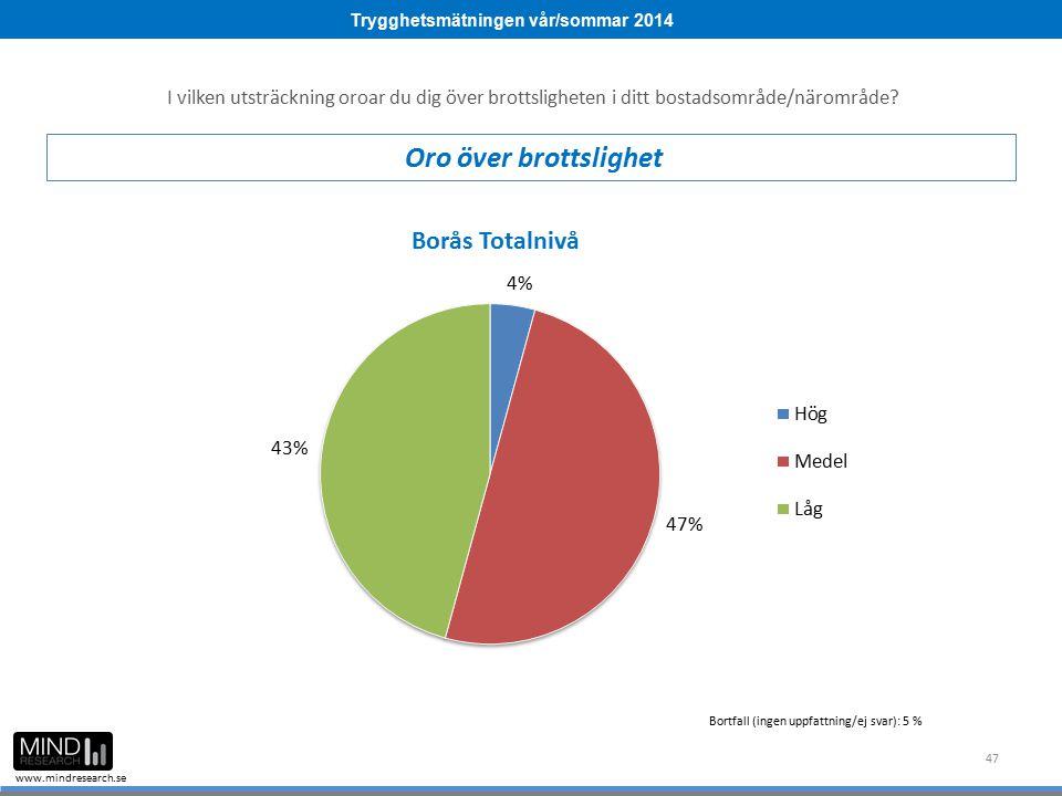 Trygghetsmätningen vår/sommar 2014 www.mindresearch.se 47 Bortfall (ingen uppfattning/ej svar): 5 % I vilken utsträckning oroar du dig över brottsligh