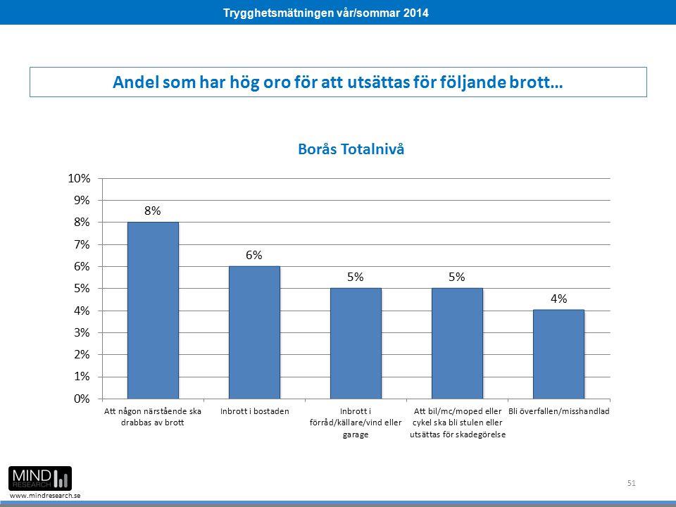 Trygghetsmätningen vår/sommar 2014 www.mindresearch.se 51 Andel som har hög oro för att utsättas för följande brott…