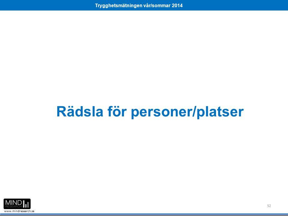Trygghetsmätningen vår/sommar 2014 www.mindresearch.se 52 Rädsla för personer/platser