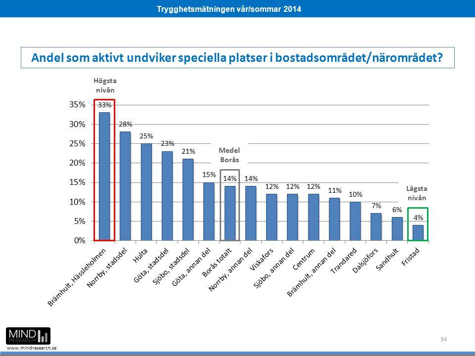 Trygghetsmätningen vår/sommar 2014 www.mindresearch.se 54 Medel Borås Högsta nivån Lägsta nivån Andel som aktivt undviker speciella platser i bostadso