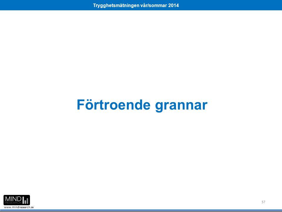Trygghetsmätningen vår/sommar 2014 www.mindresearch.se Förtroende grannar 57
