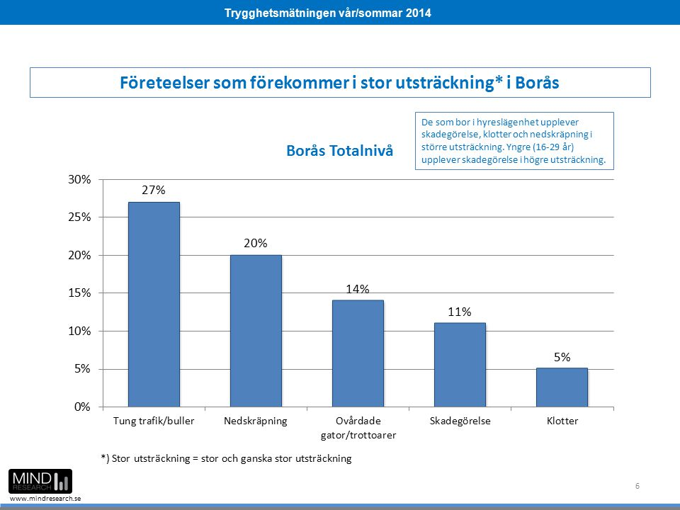 Trygghetsmätningen vår/sommar 2014 www.mindresearch.se 6 Företeelser som förekommer i stor utsträckning* i Borås De som bor i hyreslägenhet upplever s