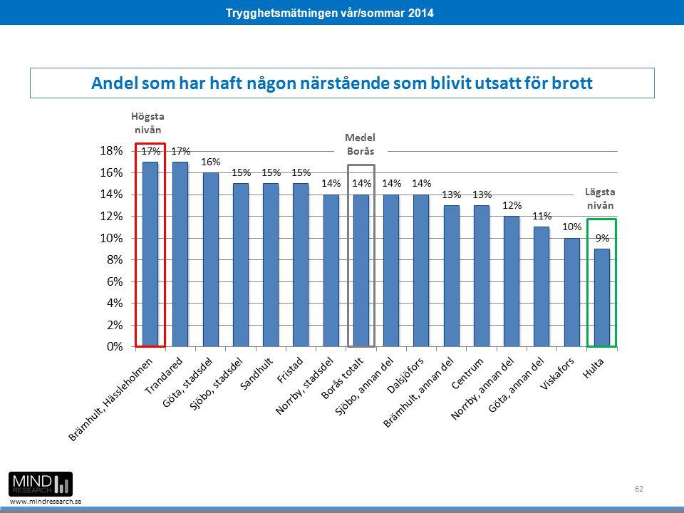 Trygghetsmätningen vår/sommar 2014 www.mindresearch.se 62 Medel Borås Högsta nivån Lägsta nivån Andel som har haft någon närstående som blivit utsatt