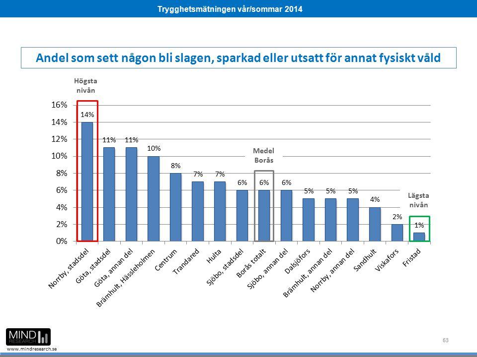 Trygghetsmätningen vår/sommar 2014 www.mindresearch.se 63 Medel Borås Högsta nivån Lägsta nivån Andel som sett någon bli slagen, sparkad eller utsatt