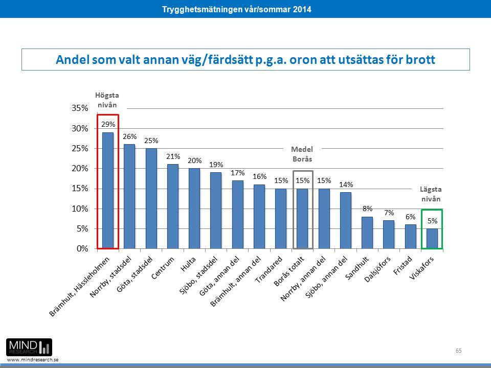 Trygghetsmätningen vår/sommar 2014 www.mindresearch.se 65 Medel Borås Högsta nivån Lägsta nivån Andel som valt annan väg/färdsätt p.g.a. oron att utsä