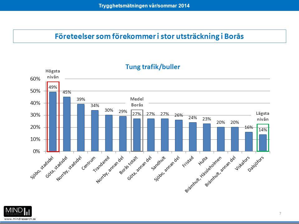 Trygghetsmätningen vår/sommar 2014 www.mindresearch.se 7 Företeelser som förekommer i stor utsträckning i Borås Medel Borås Högsta nivån Lägsta nivån