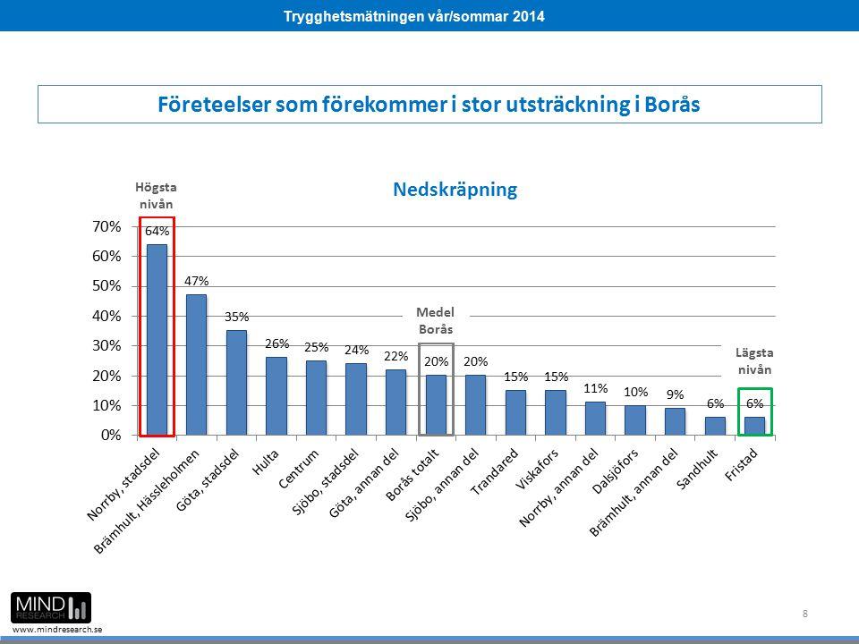 Trygghetsmätningen vår/sommar 2014 www.mindresearch.se 8 Företeelser som förekommer i stor utsträckning i Borås Medel Borås Högsta nivån Lägsta nivån