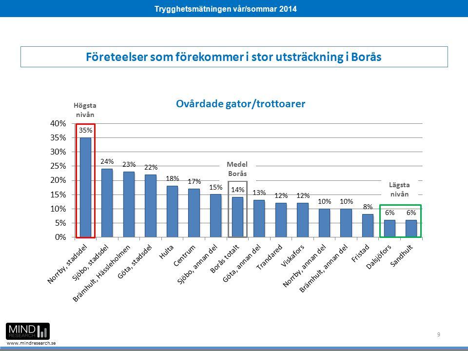 Trygghetsmätningen vår/sommar 2014 www.mindresearch.se 40 Medel Borås Högsta nivån Lägsta nivån Brott mot enskild person de senaste 12 månaderna