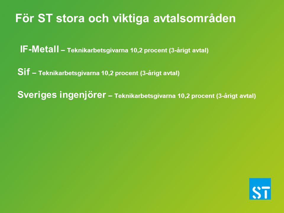 IF-Metall – Teknikarbetsgivarna 10,2 procent (3-årigt avtal) Sif – Teknikarbetsgivarna 10,2 procent (3-årigt avtal) Sveriges ingenjörer – Teknikarbets