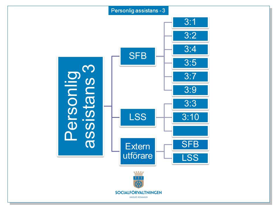 Personlig assistans - 3 Personlig assistans 3 SFB 3:1 3:2 3:4 3:5 3:7 3:9 LSS 3:3 3:10 3:11 Extern utförare SFB LSS