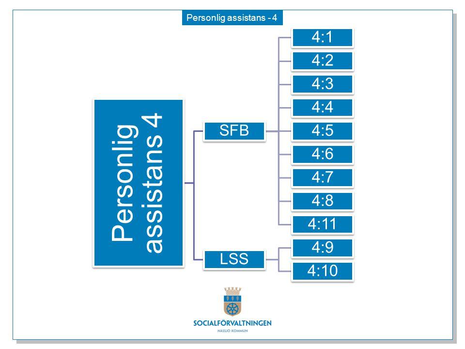Personlig assistans - 4 Personlig assistans 4 SFB 4:1 4:2 4:3 4:4 4:5 4:6 4:7 4:8 4:11 LSS 4:9 4:10
