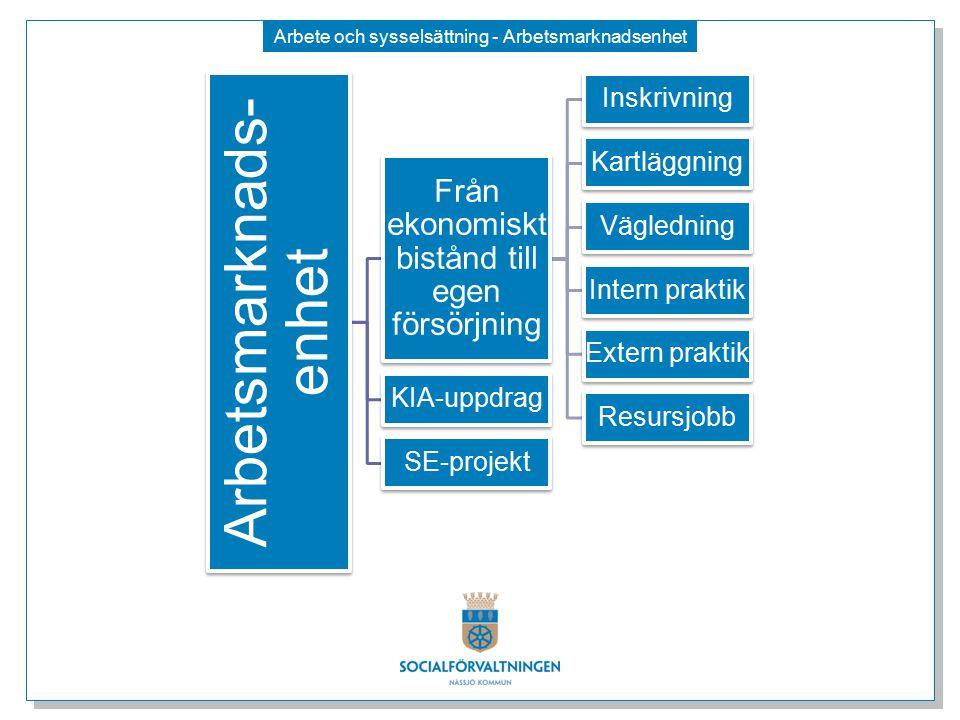 Arbete och sysselsättning - Arbetsmarknadsenhet Arbetsmarknads- enhet Från ekonomiskt bistånd till egen försörjning Inskrivning Kartläggning Vägledning Intern praktik Extern praktik Resursjobb KIA-uppdrag SE-projekt