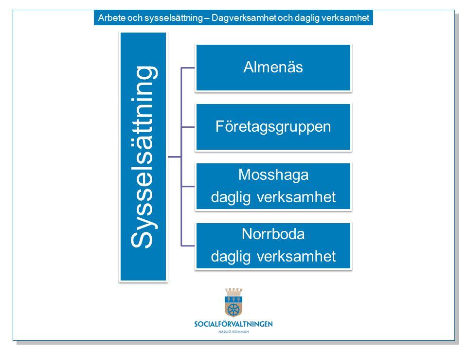 Arbete och sysselsättning – Dagverksamhet och daglig verksamhet Sysselsättning Almenäs Företagsgruppen Mosshaga daglig verksamhet Norrboda daglig verk